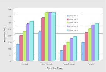 Optimization By Computer Optimization Of Mineral Processing Plants With Simulation Software Niaflow Mineral Processing