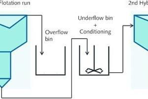 "<div class=""bildtext"">6 Vereinfachtes Fließschema eines Hybrid Flotationstests • Simplified Flow Sheet of one Hybrid Flotation Test</div>"