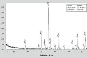 "<div class=""bildtext"">5 Röntgen-Diffraktogramm des Aufgabematerials • X-ray Diffractogram of Feed Material</div>"