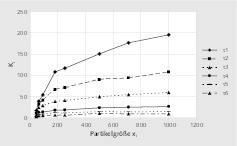 "<div class=""bildtext"">11 Kinetikparameter i k als Funktion der Partikelgröße: Kalkstein # Kinetics parameter &nbsp;as a function of particle size: limestone</div>"