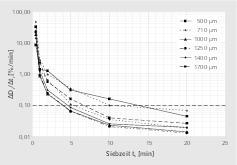 """<div class=""""bildtext"""">8 Zeitliche Änderung der Siebdurchgänge: Walnussschalen # Change in sieve undersize against time: walnut shells</div>"""