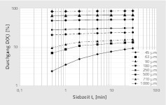 """<div class=""""bildtext"""">3 Zeitliche Entwicklung der Siebdurchgänge # Trend in sieve undersize against time </div>"""