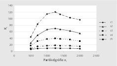 """<div class=""""bildtext"""">12 Kinetikparameter k<sub>i</sub> : Walnussschalen Kinetics parameter k<sub>i</sub>: walnut shells </div>"""