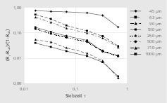 """<div class=""""bildtext"""">9 Rückstandsentwicklung als Funktion der Siebzeit: Kalkstein # Trend in oversize as a function of sieving time: limestone</div>"""