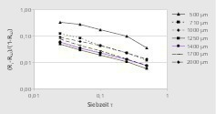 "<div class=""bildtext"">10 Rückstandsentwicklung als Funktion der Siebzeit: Walnussschalen # Trend in oversize as a function of sieving time: walnut shells</div>"