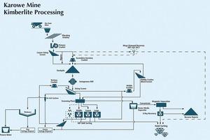 """<div class=""""bildtext"""">14Fließbild Rohdiamantengewinnung • Rough diamond production flow chart</div>"""