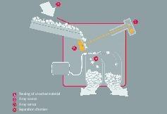 "<div class=""bildtext"">18 X-Ray Verfahren • X-ray sorting system</div>"