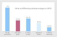 "<div class=""bildtext"">3 Mengenströme bei Rohdiamanten • Rough diamond volumes at different production stages </div>"