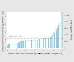 17 Spezifische Mahlenergie für Kupfererz [1] • Specific comminution energy for copper ore [1]