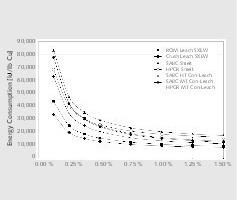 """<div class=""""bildtext"""">9 Energiebedarf und Kupfergehalt<br />Energy demand and copper grade</div>"""