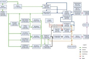 """<div class=""""bildtext"""">8 Schema Energieaufwand bei Kupfer • Chart showing energy input for copper</div>"""