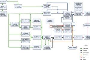 8 Schema Energieaufwand bei Kupfer • Chart showing energy input for copper