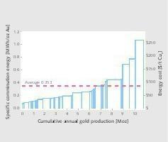 18 Spezifische Mahlenergie für Golderz [1] • Specific comminution energy for gold ore [1]