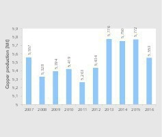 """<div class=""""bildtext"""">3 Kupfergewinnung in Chile • Copper production in Chile</div>"""
