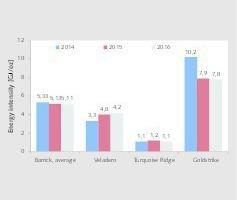 """<div class=""""bildtext"""">21 Energieintensität bei der Goldgewinnung • Energy intensity in gold production</div>"""