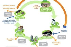 """<div class=""""bildtext"""">4 Kreislaufwirtschaft bei Gesteinskörnungen • Recycling economy for aggregates</div>"""