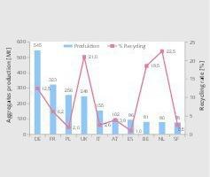 """<div class=""""bildtext"""">5 Gewinnungsmengen für Gesteinskörnungen • Extraction quantities for aggregates</div>"""