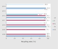 """<div class=""""bildtext"""">3 Erreichte Verwertungsraten • Recovery rates achieved</div>"""