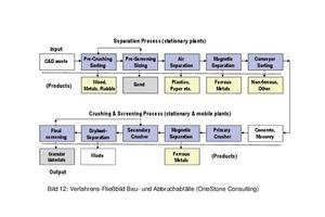 """<div class=""""bildtext"""">12 Verfahrens-Fließbild Bau- und Abbruchabfälle • Process flowchart for construction and demolition waste</div>"""