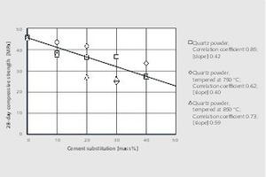 """<div class=""""bildtext"""">3<irspacing style=""""letter-spacing: -0.002em;""""></irspacing>Abhängigkeit der Druckfestigkeit von der durch Quarzmehl substituierten Zementmenge<br />Effect of cement substitution by quartz powder on compressive strength</div>"""