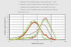 "<div class=""bildtext"">7<irspacing style=""letter-spacing: -0.002em;""></irspacing>Partikelgrößenverteilungen der Sichtfraktionen der Gesteinsmehle Diabas B und Rhyolith E, Sichterdrehzahl 200 Hz • Particle size distributions of the classified fractions of the rock air powders diabase B and rhyolite E, classifier frequency 200Hz</div>"