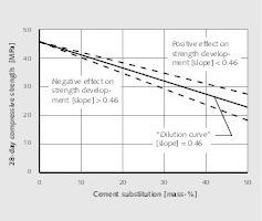 """<div class=""""bildtext"""">2<irspacing style=""""letter-spacing: -0.002em;""""></irspacing>Abhängigkeit der Druckfestigkeit von der substituierten Zementmenge<br />Effect of compressive strength on the substituted cement amount</div>"""