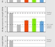 """<div class=""""bildtext"""">10<irspacing style=""""letter-spacing: -0.002em;""""></irspacing>Einfluss der Zementsubstitution durch das Basaltmehl auf die Druckfestigkeit von Mörtelprismen<br />Influence of the cement substitution with the basalt powder on the compressive strength of mortar prisms</div>"""