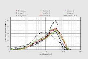 """<div class=""""bildtext"""">5<irspacing style=""""letter-spacing: -0.002em;""""></irspacing>Partikelgrößenverteilungen der Gesteinsmehle im Ausgangszustand<br />Particle size distributions of rock powders in the original state</div>"""