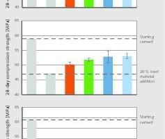 """<div class=""""bildtext"""">12<irspacing style=""""letter-spacing: -0.002em;""""></irspacing>Einfluss der Zementsubstitution durch Grauwackemehl auf die Druckfestigkeit von Mörtelprismen<br />Influence of cement substitution with greywacke powder on the compressive strength of mortar prisms</div>"""