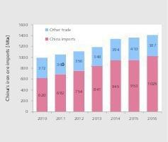 "<div class=""bildtext"">9 Chinas Eisenerzimporte • China's iron ore imports</div>"