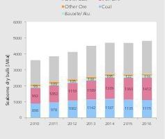 "<div class=""bildtext"">2 Anteile von Kohle und Erzen bei Seetransporten • Shares of coal and ores in maritime transportation</div>"