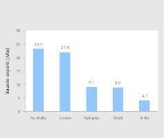 "<div class=""bildtext"">17 TOP Bauxit-Exportländer • TOP bauxite exporting countrie</div>"