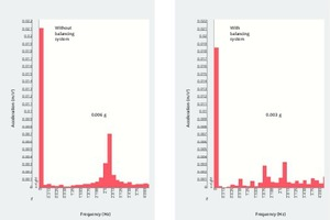 """<div class=""""bildtext"""">6 Ergebnisse der Schwingungsmessung ohne und mit neuem Ausgleichssystem # Results of vibration measurements with and without the new balancing system</div>"""