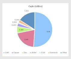 "<div class=""bildtext"">6 Explorationsausgaben nach Rohstoffen • Exploration expenditures for commodities</div>"