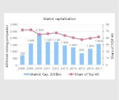 "<div class=""bildtext"">3 Marktkapitalisierung der Minenunternehmen • Market capitalization of the mining companies </div>"
