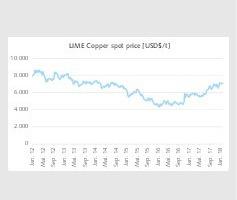 """<div class=""""bildtext"""">1 Entwicklung des Kupferpreises • Development of copper prices</div>"""