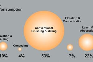 """<div class=""""bildtext"""">1 Aufteilung des Energieverbrauchs an typischen Grubenbetrieben (abgeändert aus <a href=""""http://www.visualcapitalist.com"""" target=""""_blank"""">http://www.visualcapitalist.com</a>). Dabei ist zu beachten, dass Verfahren wie Elektrolyse, Raffination oder Schmelzen hier nicht miteingerechnet werden) • Distribution of energy consumption at typical mine sites (modified from <a href=""""http://www.visualcapitalist.com"""" target=""""_blank"""">http://www.visualcapitalist.com</a>). Please note that processes such as electro-winning, refining, or smelting processes are not considered here</div>"""