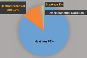 """<div class=""""bildtext"""">2 Schematisches Diagramm der verschiedenen Anteile des Energieverbrauchs beim Betrieb [10]. Es ist bemerkenswert und höchst ineffizient, dass nur 1&nbsp;% (!) der Energie für das eigentlichen Zerbrechen und damit für der Korngrößenreduzierung des Materials aufgewendet wird • Schematic pie chart showing the utilisation of energy, consumed by conventional mills during operation [10]. Please note that only 1&nbsp;% (!) of the energy is used for the actual breakage and thus size reduction of the material</div>"""