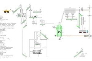 """<div class=""""bildtext"""">6Verfahrens-Fließbild zur vollständigen trockenen Aufbereitung von Edelstahlschlacken mit der LOESCHE Vertikalmühle (Anlage Charleroi)<br />Flow sheet for the complete dry processing of stainless steel slags with the LOESCHE vertical roller mill (Charleroi plant)</div>"""