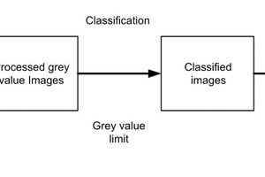 "<div class=""bildtext"">4	Flussdiagramm zur Erzeugung von segmentierten, klassifizierten Bildern für die Bildanalyse [17]<br />Flow chart for making segmented classified images for image analysis [17]</div>"