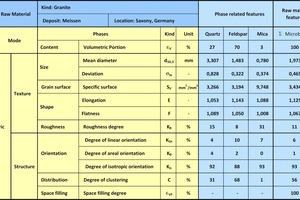 """<div class=""""bildtext"""">9 Datenblatt Gesteinscharakteristika • Datasheet on rock characteristics</div>"""