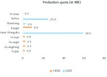 "<div class=""bildtext"">5 Staatliche Produktionsquoten in China nach Regionen • State production quotas in China by region</div>"