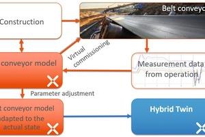 13 Vom virtuellen Prototypen zum Hybrid Twin für Gurtförderer • From virtual prototype to Hybrid Twin for belt conveyors