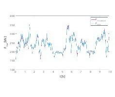 18 Vergleich zwischen berechneten Gurtzugkräften aus validiertem physikalischen Modell und aus einem KNN • Comparison of effective pulling forces computed from validated physical model and from an ANN