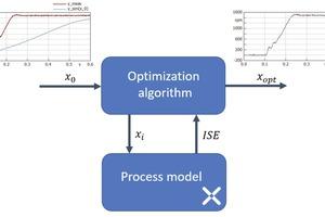 14 Toolkette zur Optimierung von Modellparametern • Tool chain for optimisation of model parameters