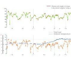 15 Validiertes Modell zur EnPI-Optimierung • Validated model for EnPI optimisation