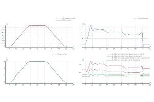 8 Simulation eines Anfahr- und Bremsvorganges • Simulation of a start-up and braking sequence