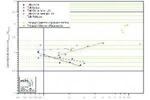 "<div class=""bildtext"">3 Vergleichswerte Lamellaritätsindex • Comparative values for the lamellarity index</div>"