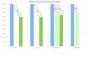 """<div class=""""bildtext"""">6 Vergleich der Spezifischen Energie • Comparison of the specific energy</div>"""