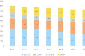 13EU Zink-Produktionsmengen • Zinc production quantities in the EU